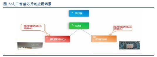 FPGA会成为下一代人工long8龙8国际pt芯片首选吗