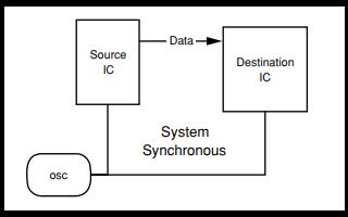 高速串行IO如何简单化?设计指南与FPGA应用详细资料免费下载
