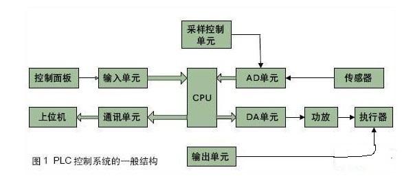 PLC控制系統的故障診斷及處理方法