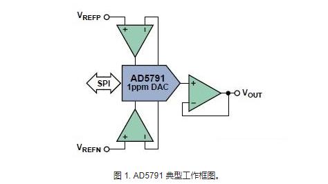 用20位高分辨率数模转换器DAC实现1ppm精度的设计