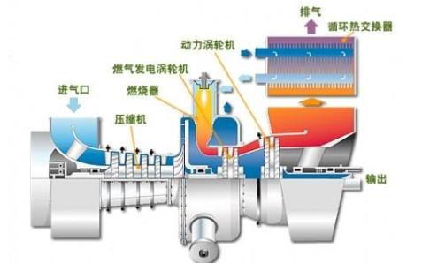 什么是燃气轮机?燃气蒸汽联合循环发电集控500多道运行题免费下载