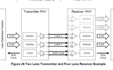 MIPI CSI-2协议的简介CSI-2有什么功能和结构与组成等资料免费下载