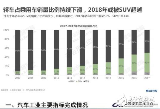 SUV负增长和轿车迎来机遇的背景下,沃兰多是如何把握市场新机遇的呢?