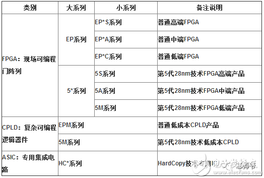 FPGA市场现状怎样 FPGA未来发展趋势