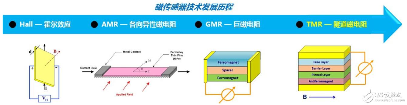 隧道磁阻技術(TMR)及其應用簡介