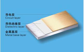 单面板,双面板,多层板是什么?PCB铝基板和阻抗板及FPC柔性板是什么?