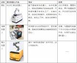 复合型机器人的发展及趋势分析