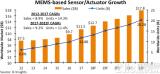 2018年全球传感器市场规模将达93亿美元,MEMS传感器销售额占比73%