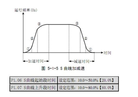 阿尔法变频器怎样调速