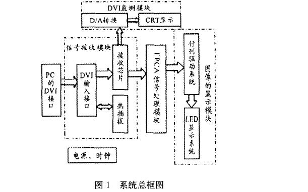 如何使用FPGA设计LED视频显示系统详细资料分析概述