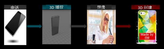 捕捉、想象、创造:使用新款TI DLP? Pico?芯片组实现高精度台式3D打印和便携式3D扫描