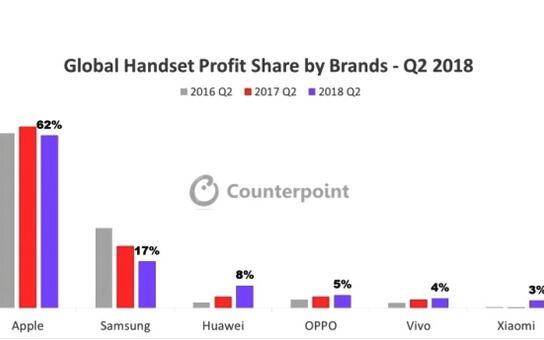 苹果赚走智能手机62%的利润,华为OV合力拿走20亿美元利润