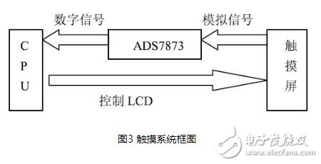 基于嵌入式linux系統下的AD7873觸摸屏驅動系統設計詳解