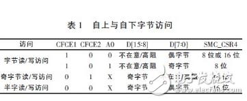 基于ARM的嵌入式系統CF卡與CPLD連接技術詳解