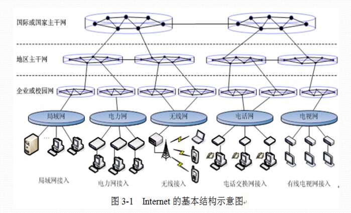 Internet是什么?Internet技术与应用的详细资料概述免费下载