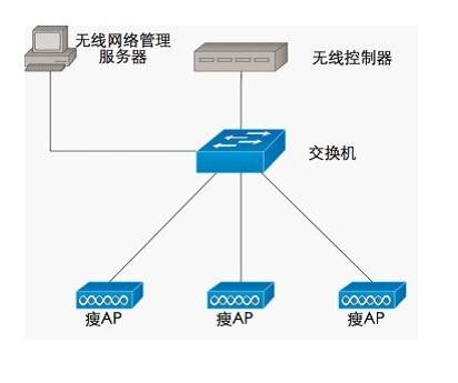 基于WIDS的无线局域网性能监测方法分析