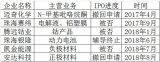 6家锂电企业IPO被否或自行终止的案例