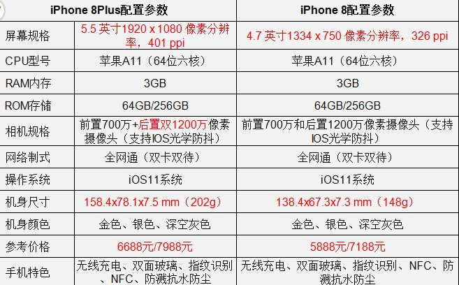 iphone8plus和vivox20对比哪个好