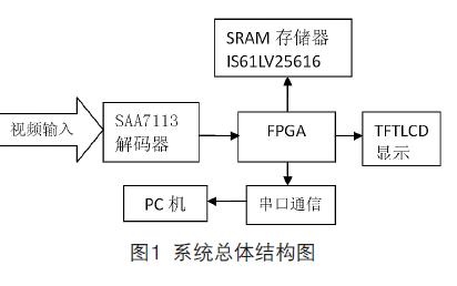 如何使用EP1C6T144C8设计进行FPGA的视频图像处理系统详细资料概述
