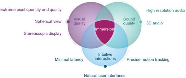 Qualcomm虚拟现实开发沙场点兵:全新SDK上线