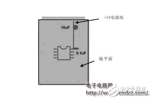 基于PCB布线设计模拟和数字布线策略的相似之处解析