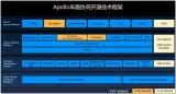 自驾大事记:百度Apollo车路协同方案全面开源、日本发布自...