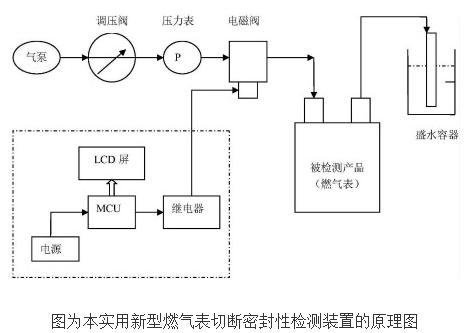 燃气表切断密封性检测装置的工作原理及设计