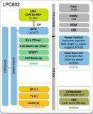 I²C 总线分区可以解决电压电平不同、数据速率不同的问题