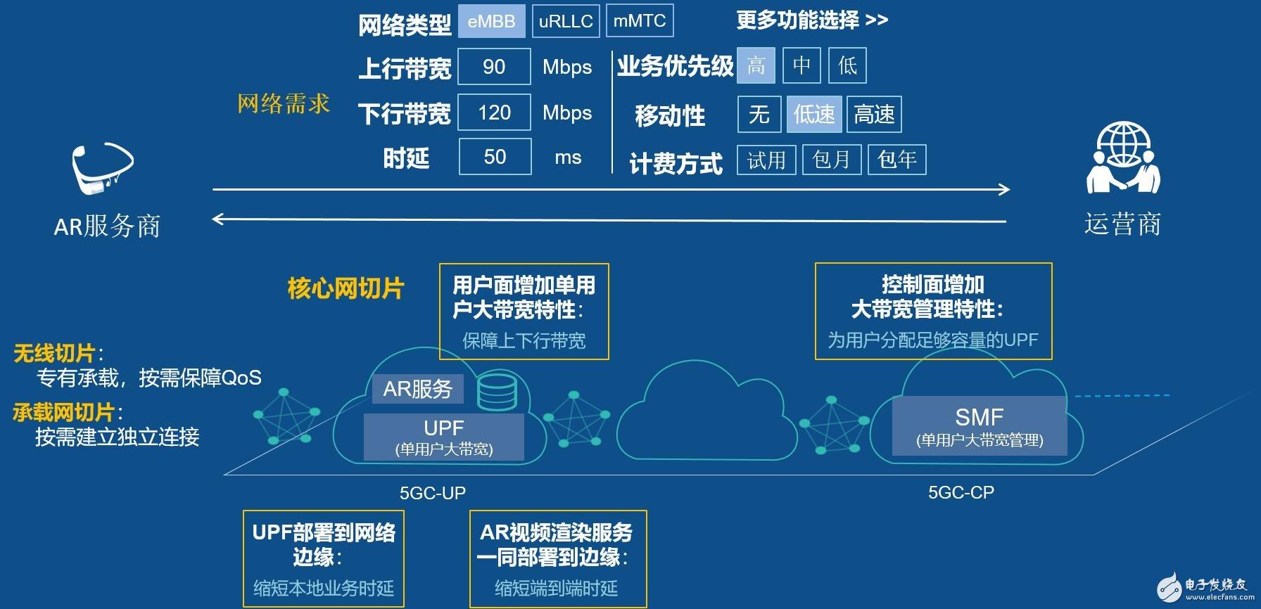 华为5G切片和AR辅助远程维修服务亮相天翼智能生态博览会