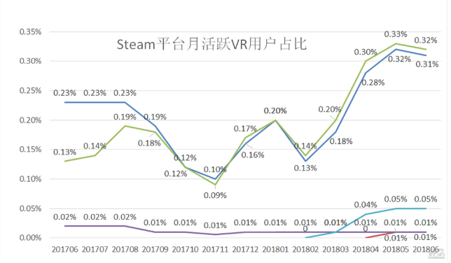 Steam平台VR月活跃用户年同比增长了160%
