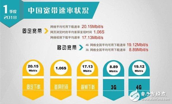 中国宽带速率状况报告:我国平均网络下载速率已经超过20Mbit/s