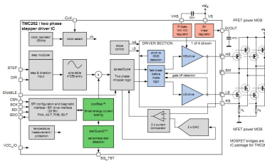 步进电机驱动芯片TMC262的详细中文数据手册免费下载