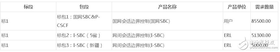 中國移動2018CM-IMS五期核心網新建設備采...