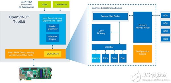 支持 FPGA 的 Intel OPENVINO 工具包示意圖(點擊放大)