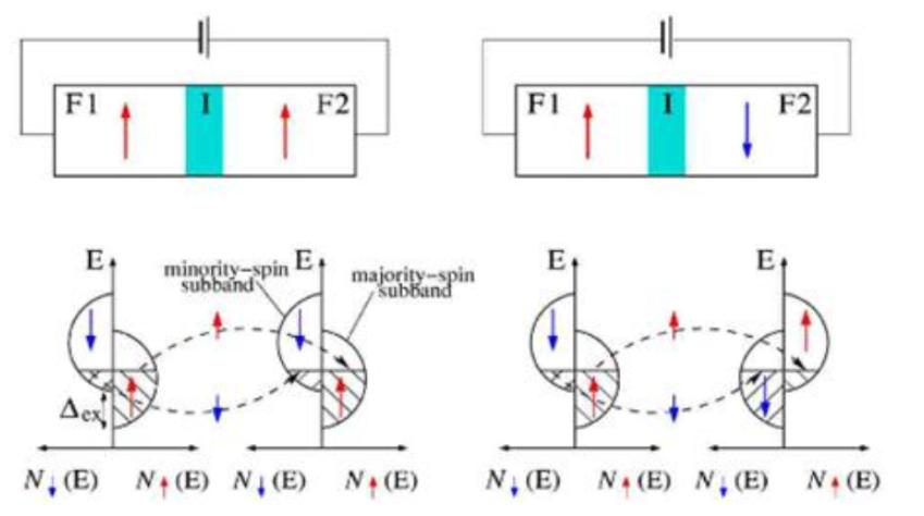 隧道磁阻技术(TMR)及其应用简介