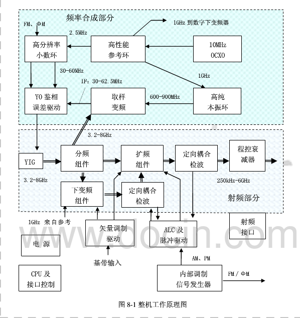 射頻信號發生器原理解析