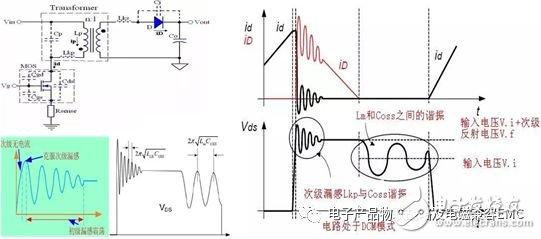 怎样解决PCB布局布线容易出现的耦合EMI问题