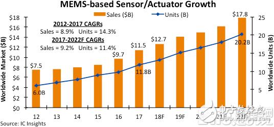 2018年全球傳感器市場規模將達93億美元,MEMS傳感器銷售額占比73%