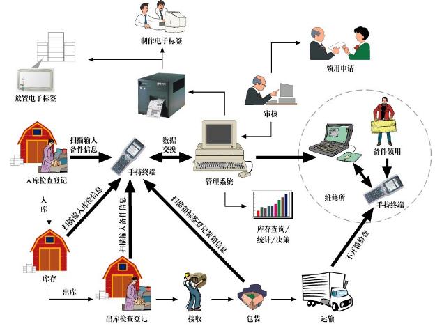 本文將帶你簡單領略RFID技術在倉庫管理中的價值