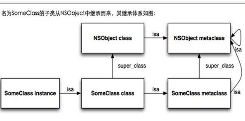 Objective-C与Runtime的详细资料介绍让你不在问为什么