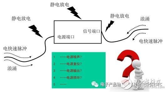 滤波器如何设计 参数如何选择