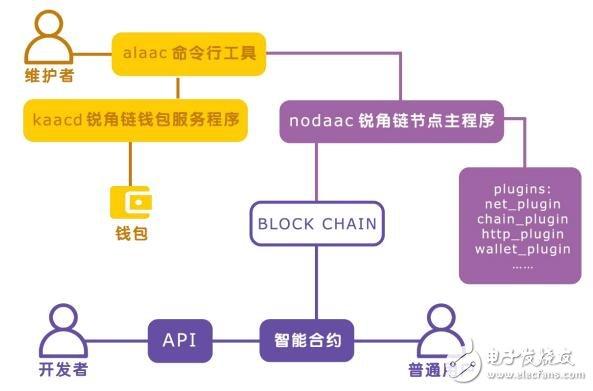 """锐角链将全面打造""""区块链+""""行业应用,助力各项产业升级"""