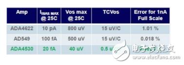 ADI的最新的靜電計級運算放大器,擁有比像素級還精細的電流水平
