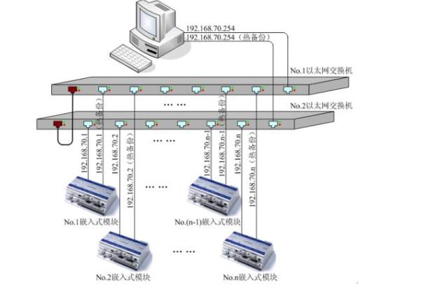 以太网物理层的有什么基本功能?如何通过Verilog HDL实现