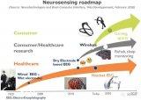 脑机接口(BCI)的需求应用分析