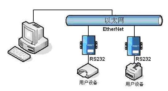 以太網的分類及靜態以太網交換和動態以太網交換、介...