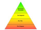 根据不同粒度的CAE,可以实现从粗犷和精确的内容...