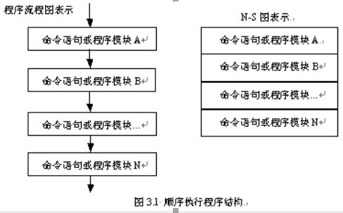 C语言教程之顺序结构程序设计的资料概述和设计实例免费下载