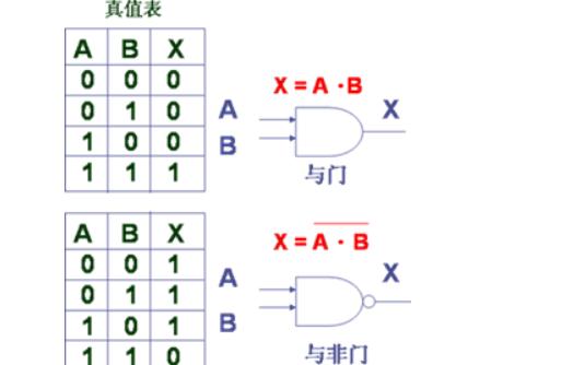单片机的逻辑运算符和位运算符是什么?数字电路中的常用符号