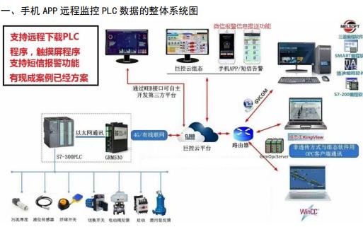 工業級手機APP遠程監控PLC數據系統的詳細資料介紹
